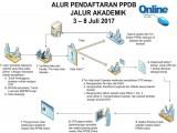 INFORMASI PPDB SMA JALUR AKADEMIK TA 2017-2018