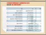 10 Besar Peringkat Akreditasi 2018 SMA/MA seJawa Barat